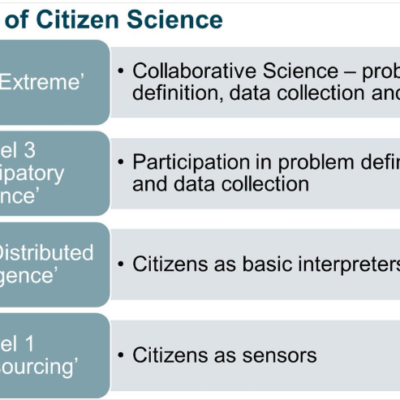 Examples of Citizen science /Crowdsourcing applications and services in support of the WFD wanted!