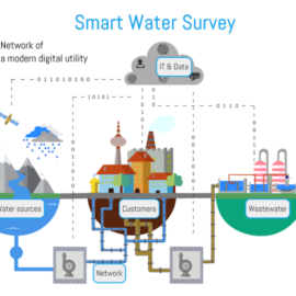 Smart Water Survey released – Take a moment to fill it in!