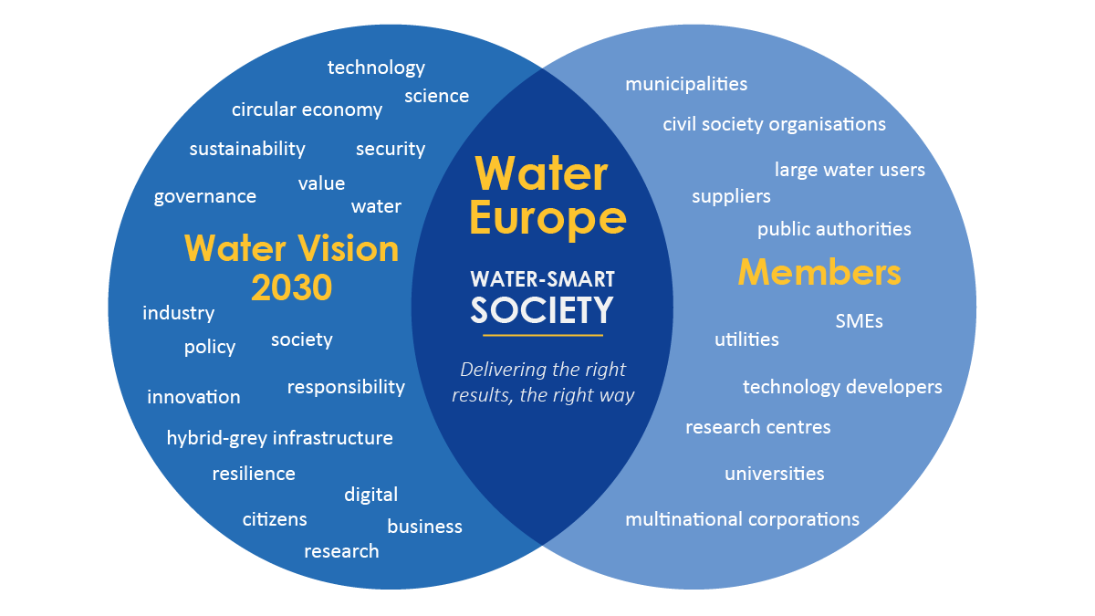 WE Values - diagram - water-smart society - 1200 - 675